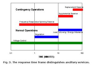 Response Time Frame