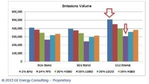 Emissions Volume