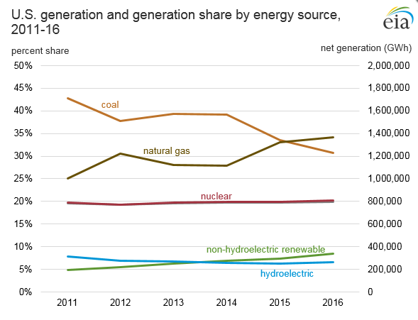 US-generation-by-energy-source-eia-2011-16