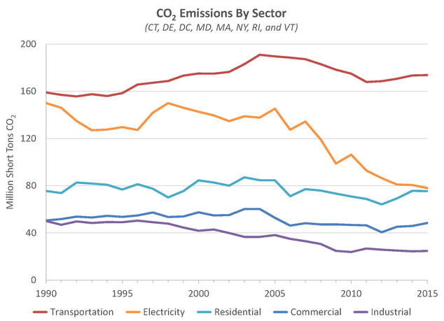 Transportation is the largest source of climate-wrecking carbon pollution in the region. Data source: U.S. Energy Information Administration.