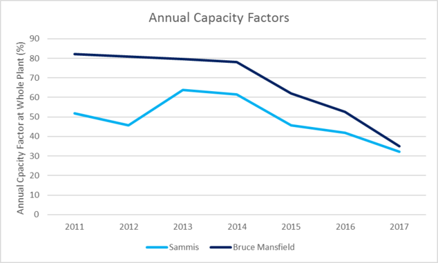 Declining Output from FirstEnergy's Coal Plants