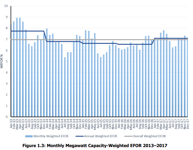 NERC-forced-outage-rate-image