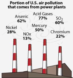 EPA Coal Pollution Chart-thumb-250x268-13786
