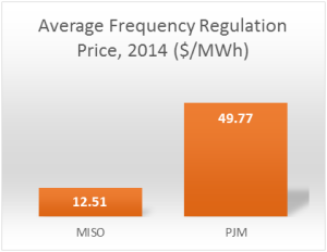 frequency regulation price