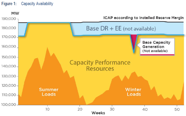 "Source: PJM – Electricity demand in dark orange (""Summer Loads"" and ""Winter Loads"") is largely seasonal."