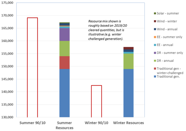 "Source: Wilson Economics – Enabling wind, solar, EE (energy efficiency) and DR (demand response) to compete for seasonal capacity commitments (""Summer 90/10"" and ""Winter 90/10"") would help avoid over-procuring traditional generation (in royal blue) in the winter or off-peak seasons."