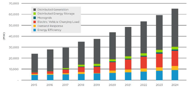 U.S. Annual Installed DER Power Capacity Additions by DER Technology, 2015-2024